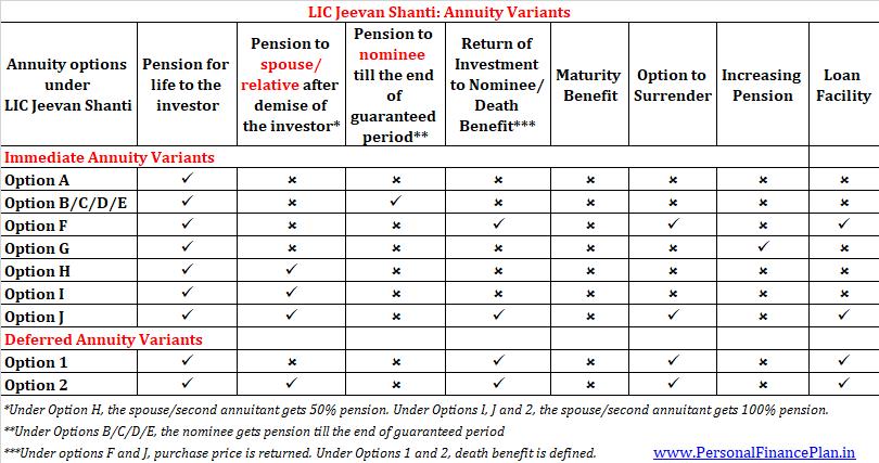 LIC Jeevan Shanti annuity variants summary