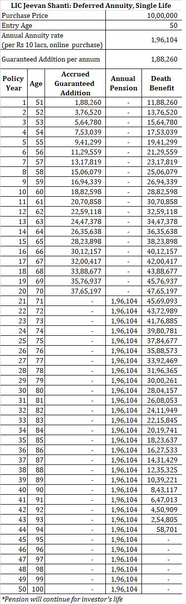 20190929 lic jeevan shanti calculator pension calculator deferred