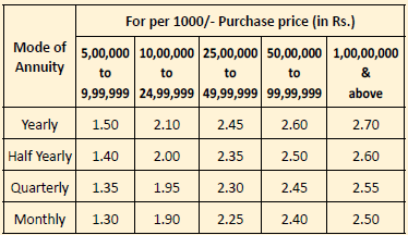 LIC Jeevan Shanti rebate incentive for high purchase price