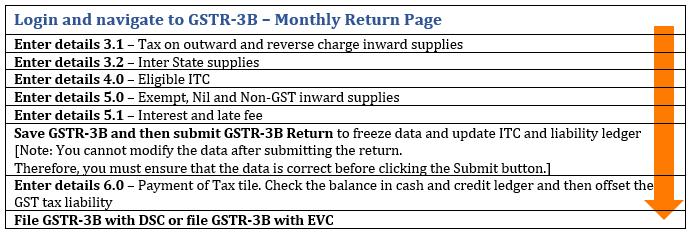 How to file GSTR 3B return