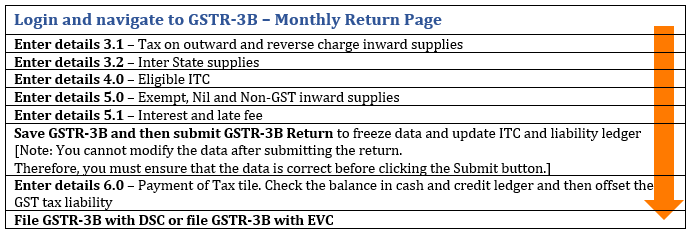 How to file GSTR 3B return