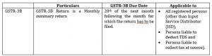 what is GSTR3b return