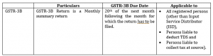 what is GSTR3b return