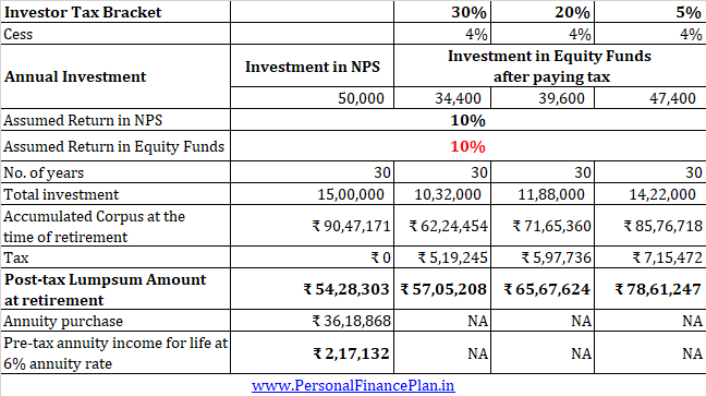 invest in nps equity funds comparison post tax section 80ccd(1B) 50000 tax benefit