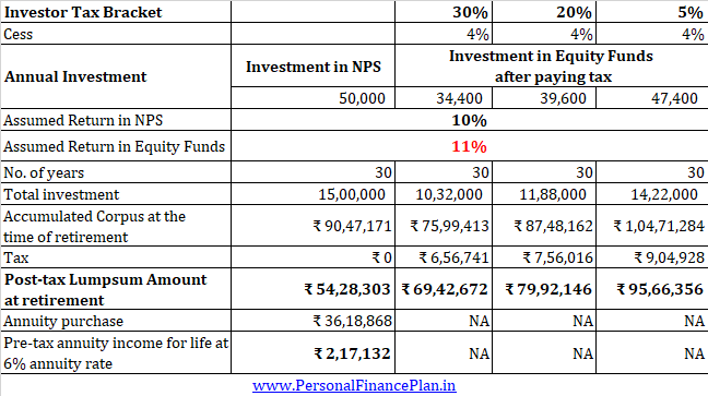invest in nps equity funds comparison post tax section 80ccd(1B)
