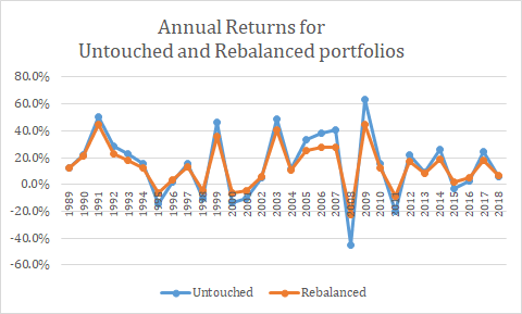 portfolio rebalancing benefits sensex returns financial planning