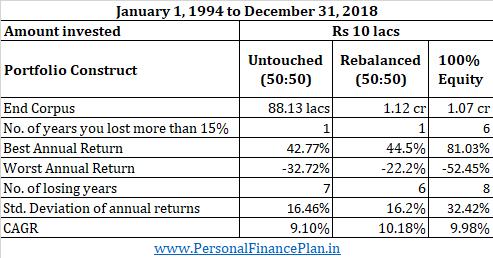 portfolio rebalancing fee only financial planner SEBI RIA bangalore 1994-2018