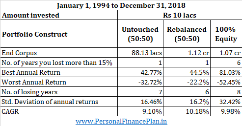 portfolio rebalancing fee only financial planner SEBI RIA bangalore 1994-2018