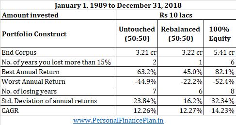 portfolio rebalancing financial planner bangalore SEBI registered investment adviser 1989-2018