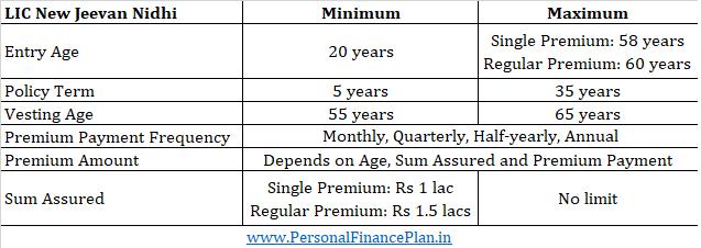 LIC New Jeevan Nidhi Review plan 818