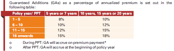 ICICI Prudential life insurance product brochure