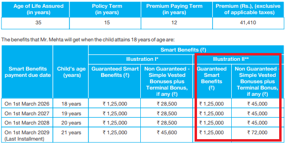 Review: SBI Life Smart Champ Child Insurance Plan: Is it ...