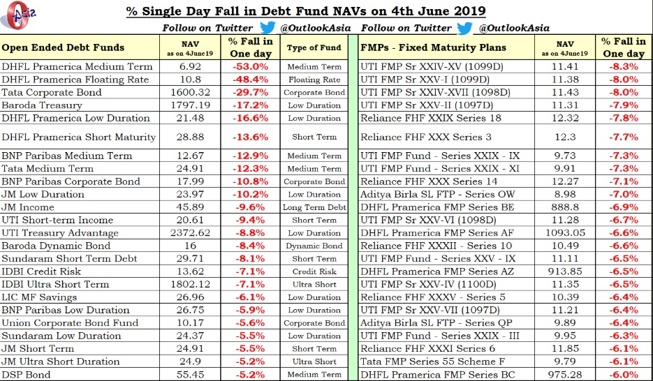 DHFL-default-impact-on-debt-mutual-funds-NAV