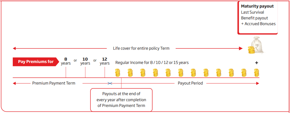 HDFC Life Super Income plan policy illustration 2