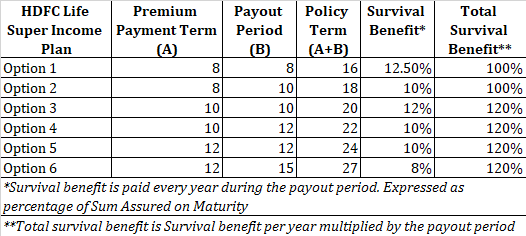 HDFC Life Super Income plan policy term premium payment term payout term