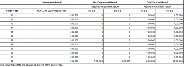 HDFC Life super income plan review