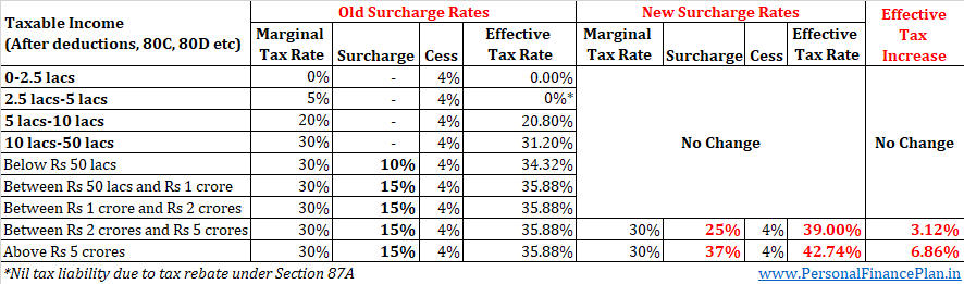 marginal relief income tax surcharge