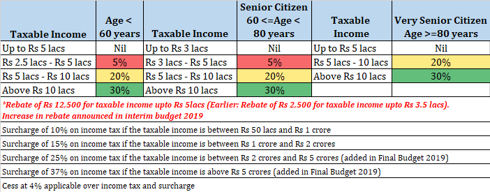 final budget income tax slabs 2019 fy2020