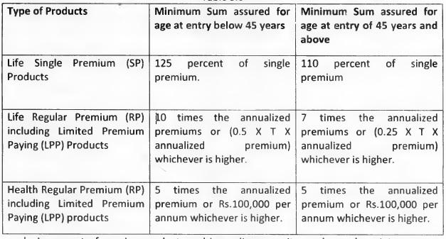 ULIP premium sum assured taxation