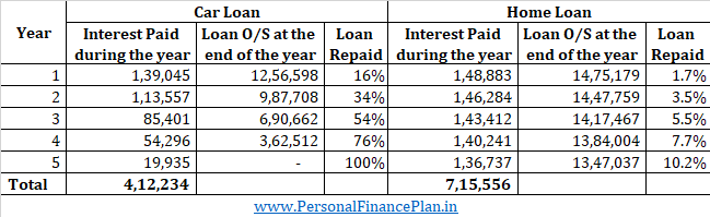 section 80eeb tax benefit for electric car loan bike loan interest 1.5 lacs
