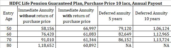 hdfc life pension guaranteed plan single premium hdfc pension plan LIC Jeevan shanti vs hdfc life pension guaranteed plan