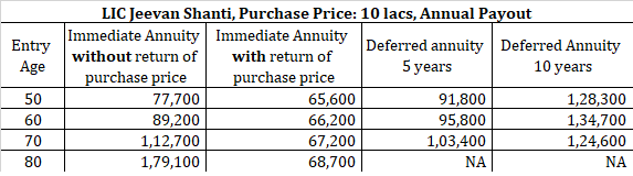 hdfc life pension guaranteed plan vs LIC Jeevan shanti review