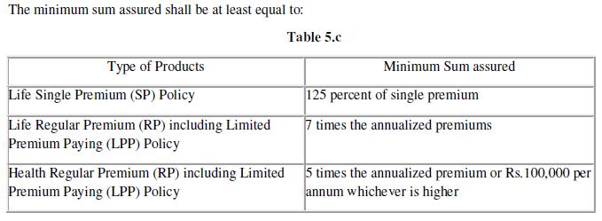 minimum sum assured in ULIPs 2019