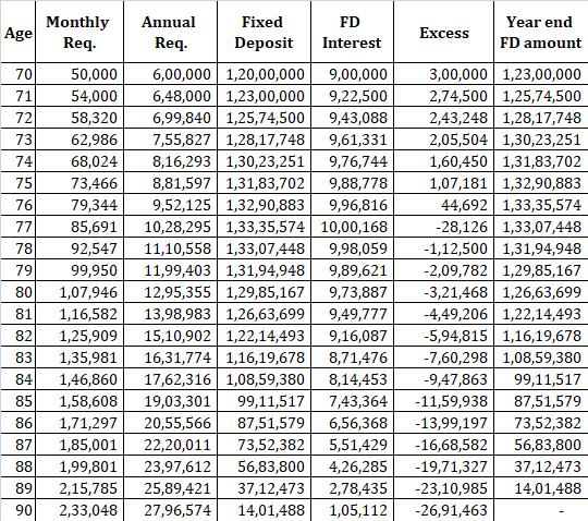 retirement planning FD annuity plans 8% inflation 1 comparison