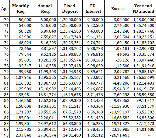 retirement planning FD annuity plans 8% inflation 1 comparison