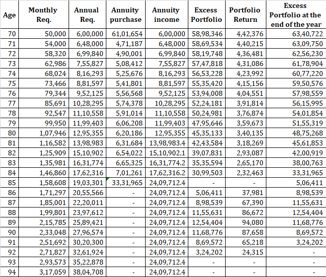 retirement planning FD annuity plans 8% inflation