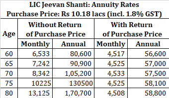 retirement planning staggering LIC jeevan shanti table no 850 annuity rate
