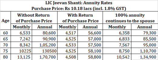LIC jeevan shanti table no 850 annuity rate 2 financial planning for retirees