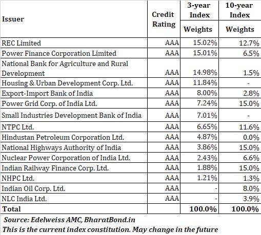 what is bharat bond etf where willl bharat bond etf invest