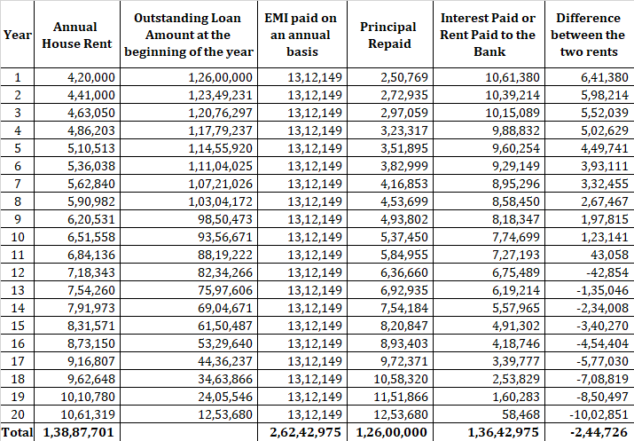 rent vs buy calculator  financial planner bangalore mumbai guargaon buy vs rent