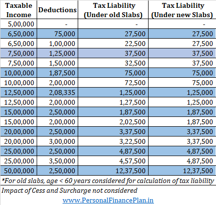 comparison old income tax slabs and new income tax slabs which is better breakeven  illustration