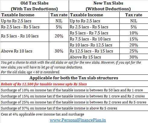 income tax slabs 2020 2020 FY2021 sidepocketing mutual fund dividend taxation