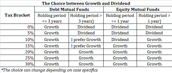 equity mutual fund debt mutual fund capital gains tax dividend tax dividend vs growth