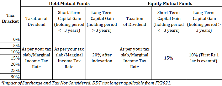 mutual fund dividend vs growth budget 2020 dividend distribution tax