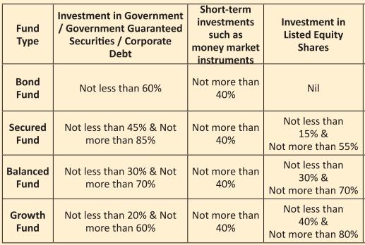 lic nivesh plus ulip fund choices