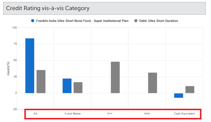 debt mutual funds risk safety taxation franklin ultra short duration
