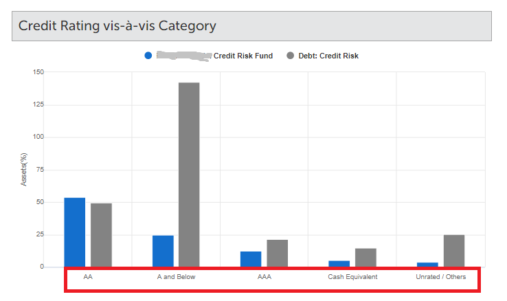 icici prudential credit risk scheme portfolio AAA