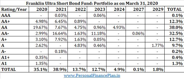 Credit profile franklin UST bond fund