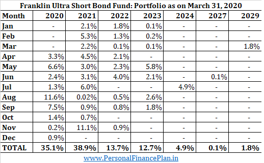 maturity profile franklin ultra short bond fund