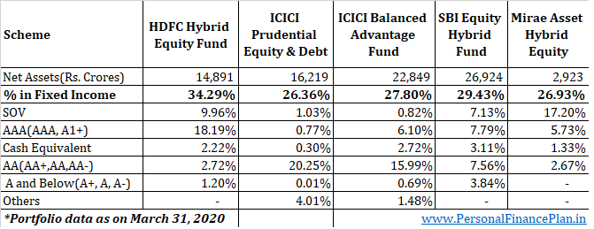 credit risk fixed income portfolio HDFC hybrid equity fund,  ICICI Prudential equity & Debt fund,  ICICI Balanced advantage fund, sbi equity hybrid fund, mirae asset hybrid equity
