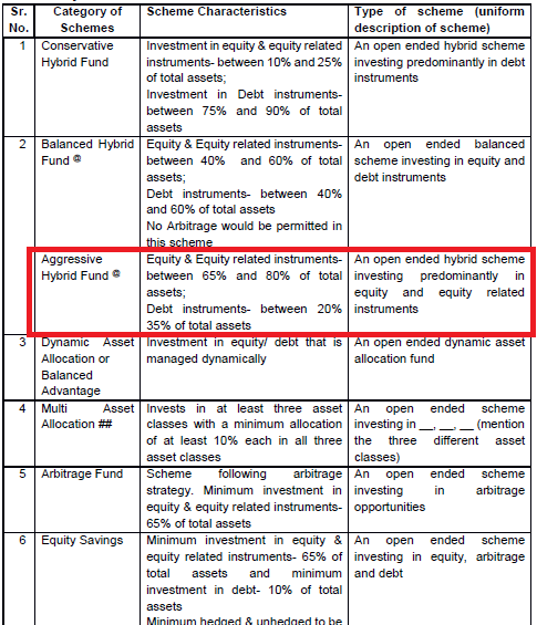 sebi hybrid funds classification