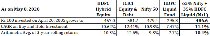 ICICI Equity & Debt HDFC Hybrid Equity rolling returns CAGR