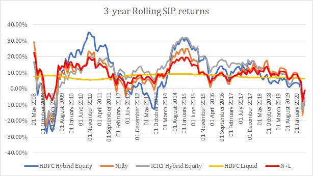 rolling SIP returns for aggressive hybrid funds