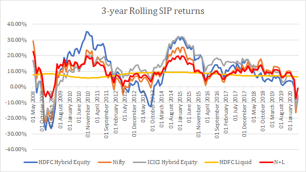 rolling SIP returns for aggressive hybrid funds