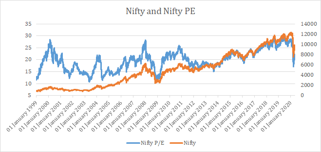 nifty pe chart nifty price chart