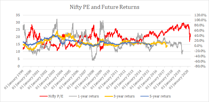 nifty returns data nity pe data